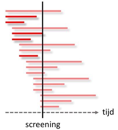 Length time bias 1