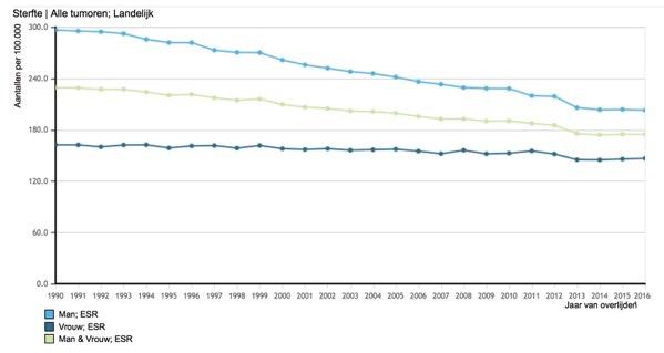 Allen sterfte grafiek ESR