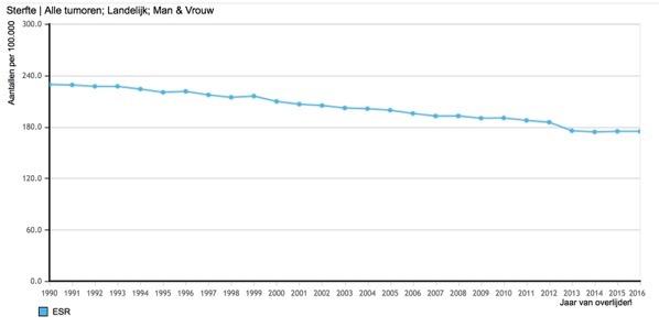 Allen sterfte grafiek M V samen ESR