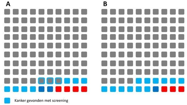 Screening en overleving 2